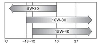 Схема выбора вязкости масла Камри XV50 для V6 3.5