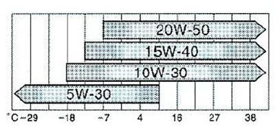 Схема выбора вязкости масла Камри XV30