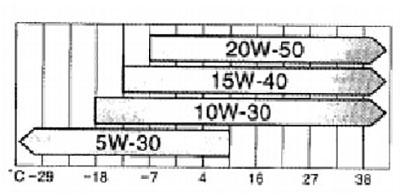 Схема выбора вязкости масла Камри XV40