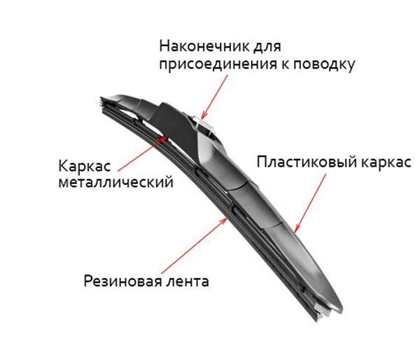 Конструкция гибридных щеток
