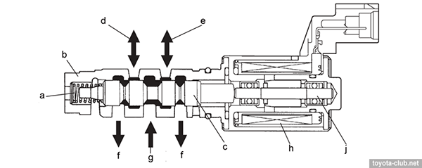 Устройство клапана VVT-I