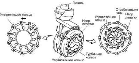 Устройство турбины 1CD-FTV