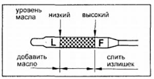 Уровень масла 3S-FE
