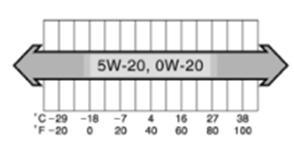 Рав 4 таблица для бензиновых моторов малого объема