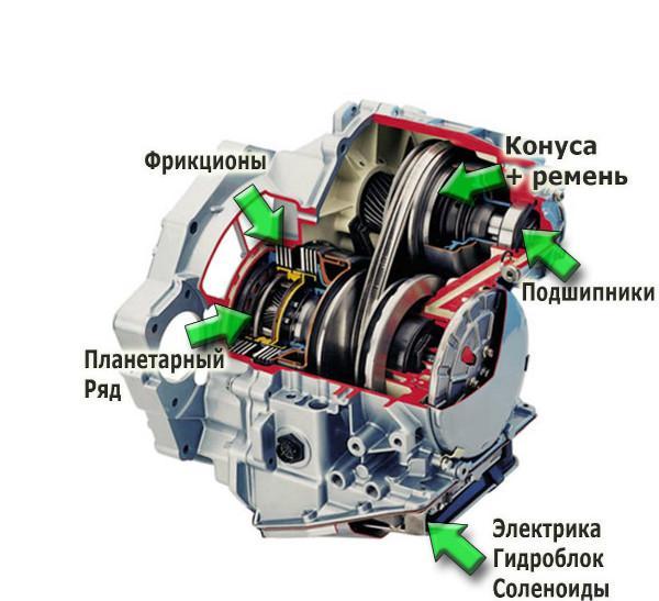 Схема вариатора