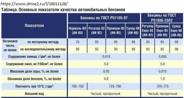сравнительная таблица 92 и 95 бензина
