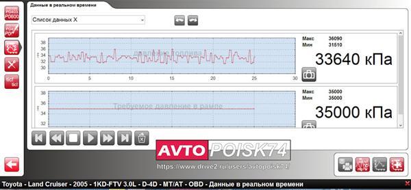 Диагностика топливного насоса Prado 120
