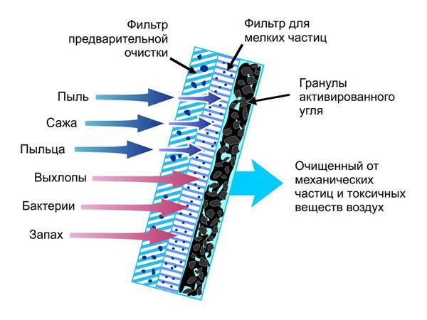 Состав угольного фильтра