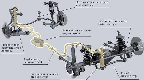 Система предотвращения крена KDSS