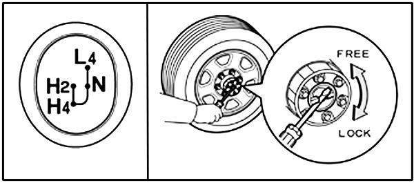Подключаемый (Part-Time) можно узнать по названию режимов на ручке раздатки 2H-4H-N-4L