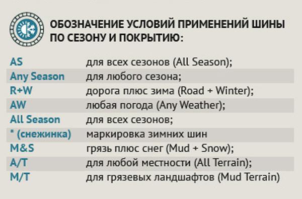 Обозначения по сезону и покрытию