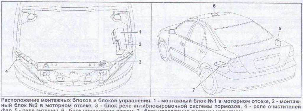 Блоки управления и предохранителей кузова